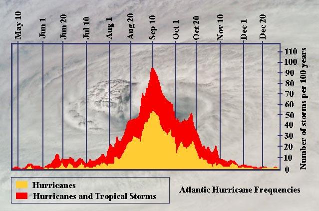 hurricane-peak.jpg