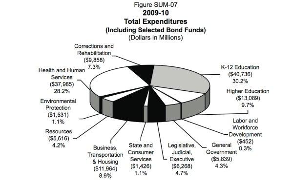 california-expenditures.jpg