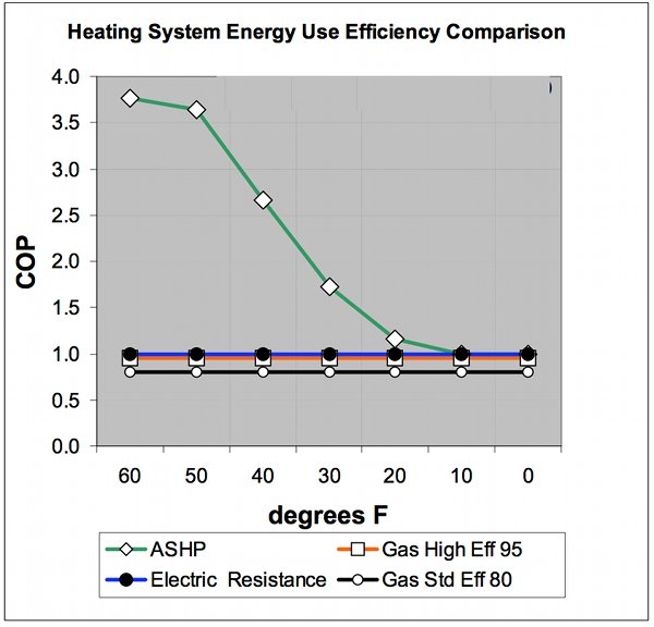The Green Line Shows Typical Heat Pump Efficency As Outdoor Temperatures Rise Note That Isn T Significantly More Efficient Than Resistive