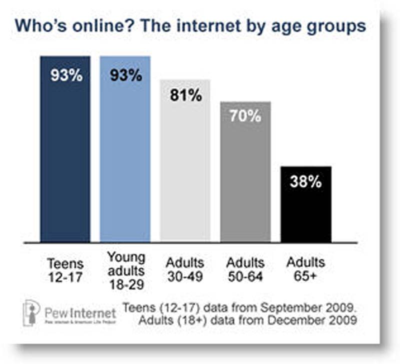 all-internet